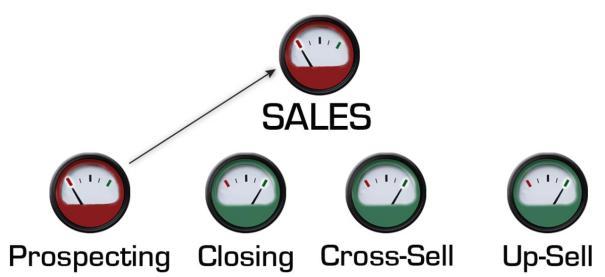 Estrategias Up-selling y Cross-selling
