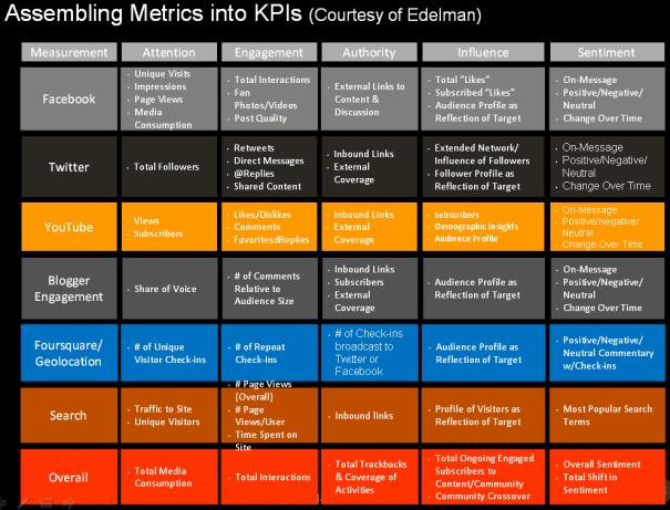 KPI para un Social Media Plan