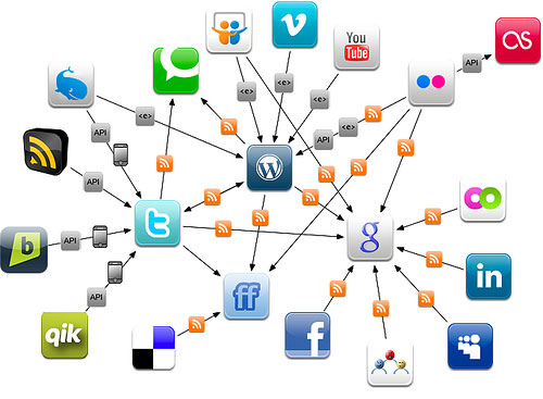 Mapa de Redes Sociales para tu Estrategia Social Media