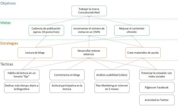 Objetivos Social Media Plan