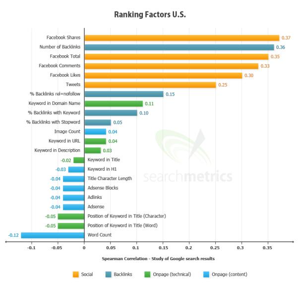 Google Ranking Social Factors