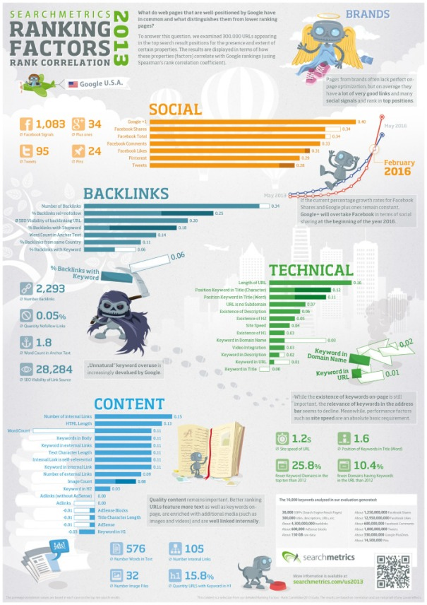 Infografía Ranking SEO 2013