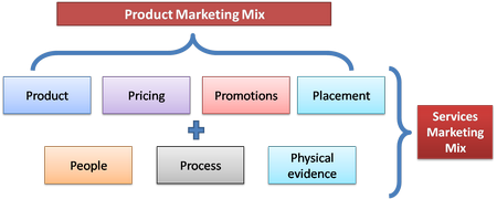 7p s of marketing mix in telecom sector The product element of the overall marketing mix refers to what is ultimately  being  the 7 p's of apple's marketing mix (+images)  consumers largely  preferred companies whose communications were simple, and that 64%.