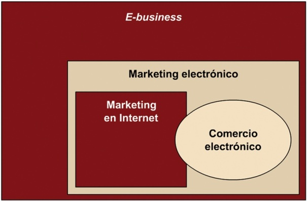 Negocio Electronico o e-business
