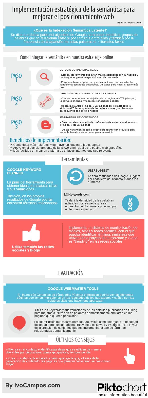 Indexación Semántica Latente: Infografía