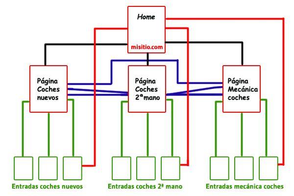 Estructura Enlaces Internos