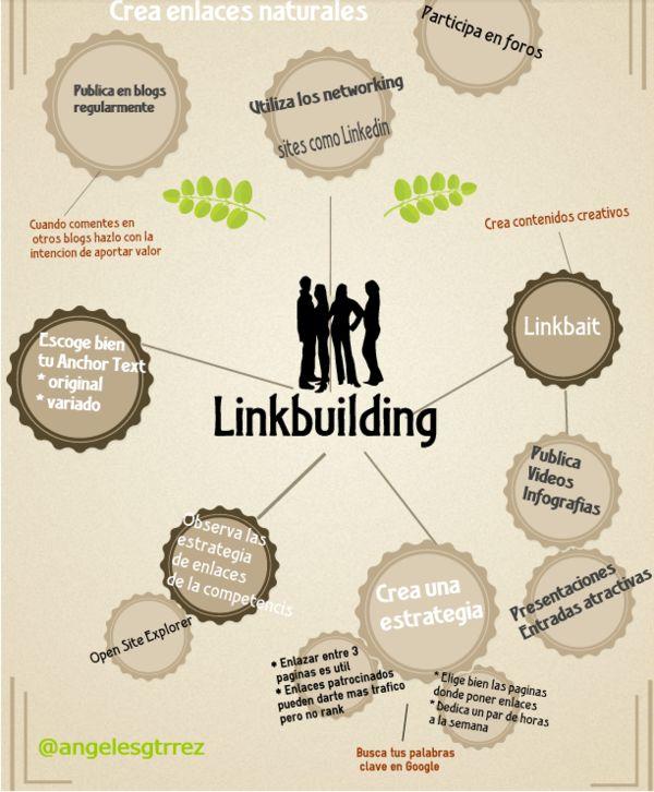 Infografía Linkbuilding