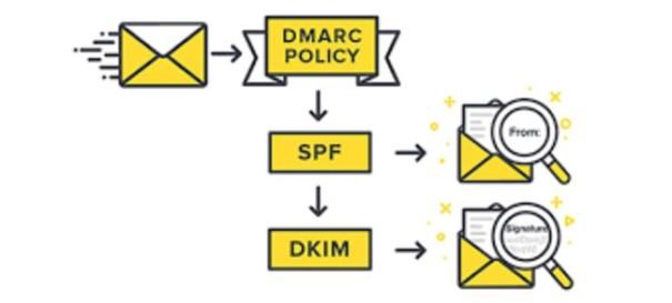 Protocolo de autentificación DKIM y SPF para campañas de emailing