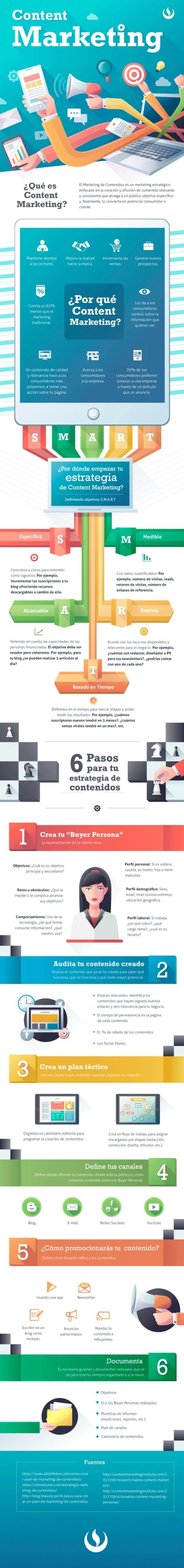 Infografía de cómo diseñar una estrategia de content marketing
