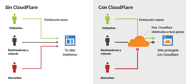 Instalar Google Analytics en WordPress con Cloudfare