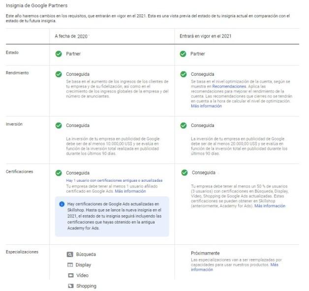 Requisitos para ser Google Partners